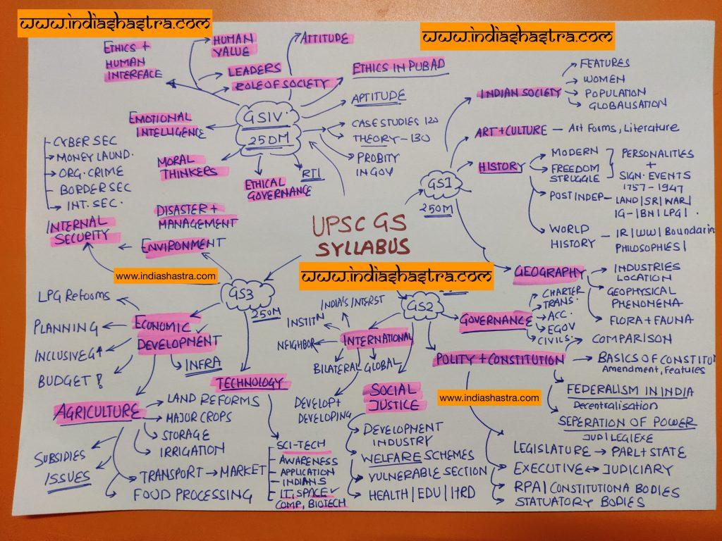 ups-syllabus-mindmap