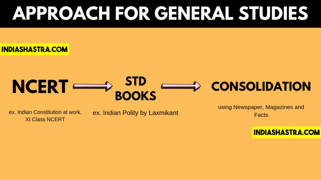 how-to-read-ncert-upsc-ias