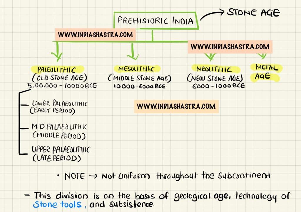prehistoric-india